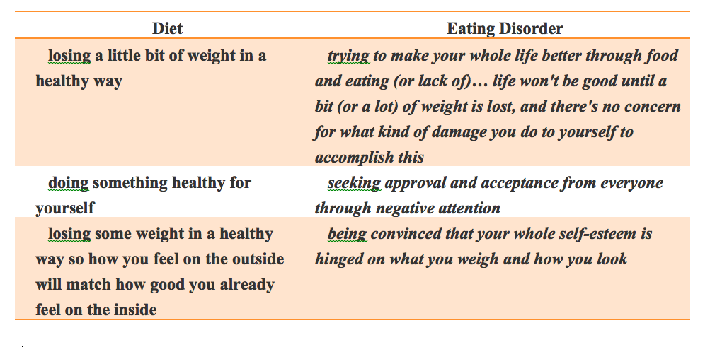 Diet vs EatingDisorder