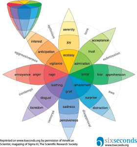 to help with emotional eating use an emotion wheel to find out where you are in your emotions
